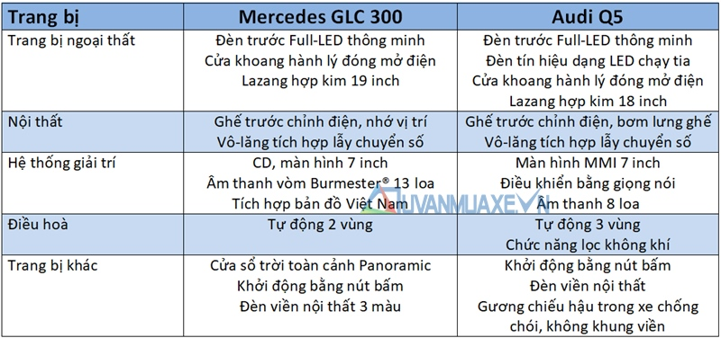 So sánh xe Mercedes GLC và Audi Q5 2018 - Ảnh 9
