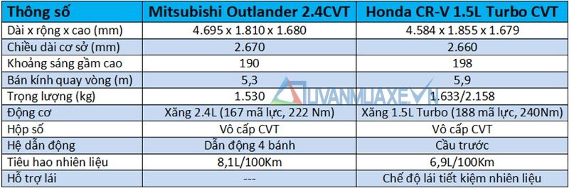 So sánh xe Mitsubishi Outlander và Honda CR-V 2018 bản 7 chỗ - Ảnh 4