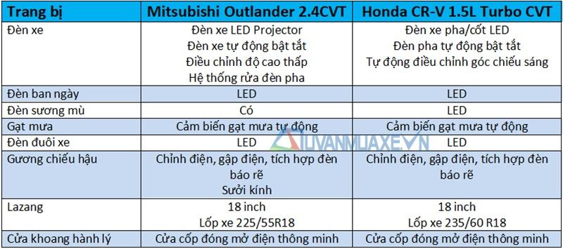 So sánh xe Mitsubishi Outlander và Honda CR-V 2018 bản 7 chỗ - Ảnh 7