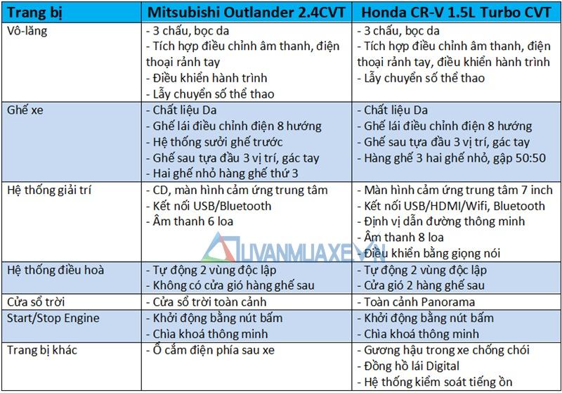 So sánh xe Mitsubishi Outlander và Honda CR-V 2018 bản 7 chỗ - Ảnh 10