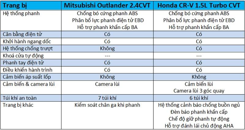 So sánh xe Mitsubishi Outlander và Honda CR-V 2018 bản 7 chỗ - Ảnh 13