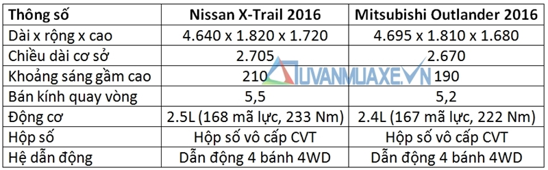 so-sanh-nissan-x-trail-vs-mitsubishi-outlander-2016-4