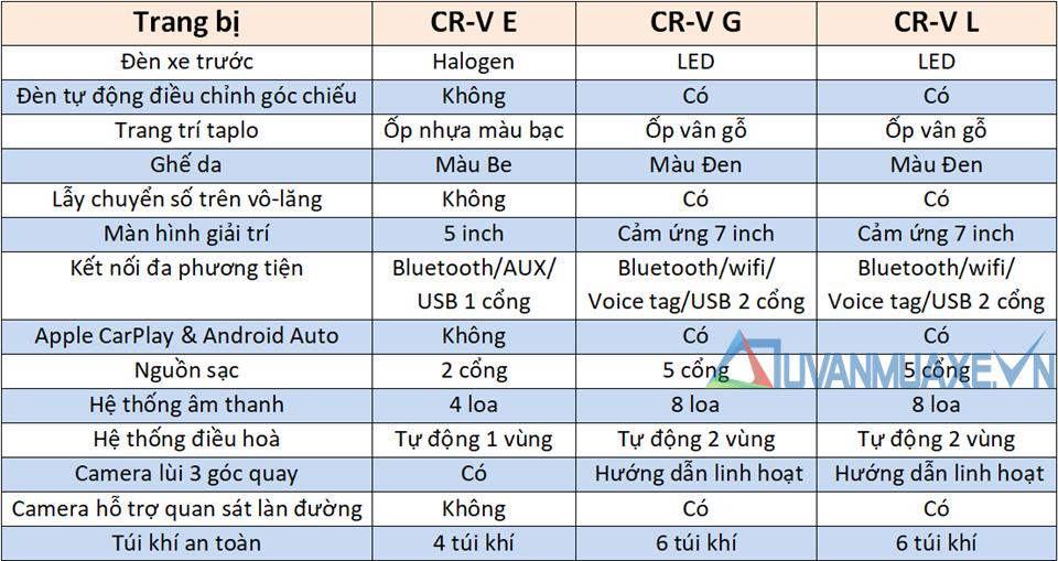 So sánh trang bị 3 phiên bản E - G - L Honda CR-V 2020 tại Việt Nam - Ảnh 4