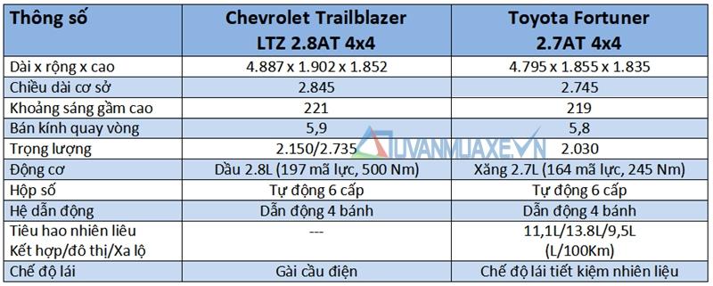 So sánh xe Toyota Fortuner và Chevrolet Trailblazer 2018 - Ảnh 4