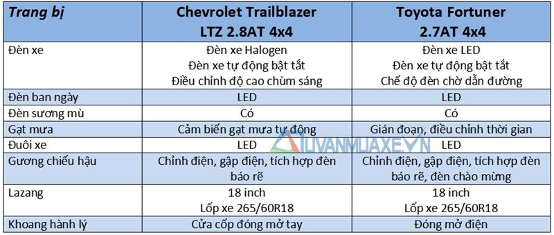 So sánh xe Toyota Fortuner và Chevrolet Trailblazer 2018 - Ảnh 7