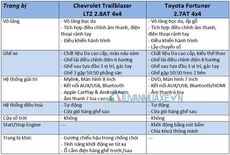 So sánh xe Toyota Fortuner và Chevrolet Trailblazer 2018 - Ảnh 10