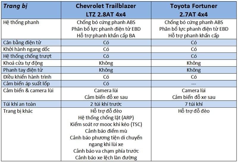 So sánh xe Toyota Fortuner và Chevrolet Trailblazer 2018 - Ảnh 13