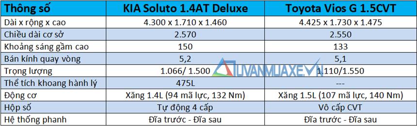 So sánh xe KIA Soluto 2019 và Toyota Vios 2019 - Ảnh 4