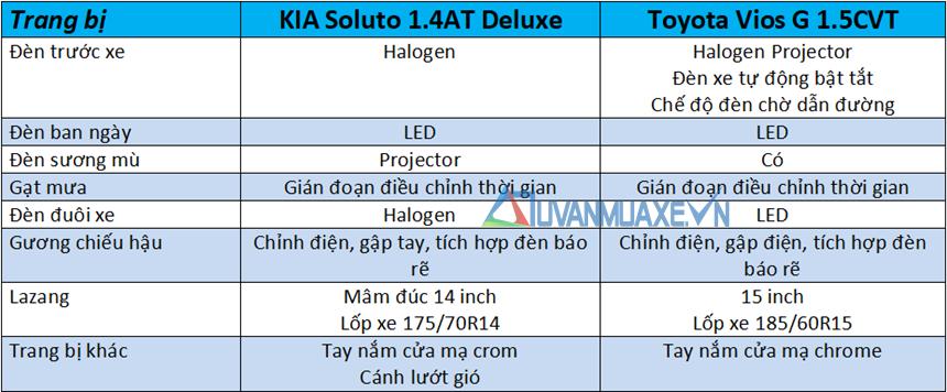 So sánh xe KIA Soluto 2019 và Toyota Vios 2019 - Ảnh 7