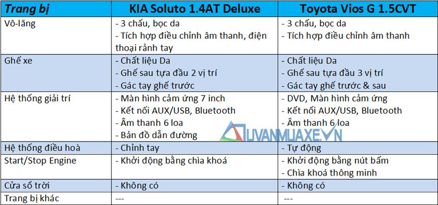 So sánh xe KIA Soluto 2019 và Toyota Vios 2019 - Ảnh 10
