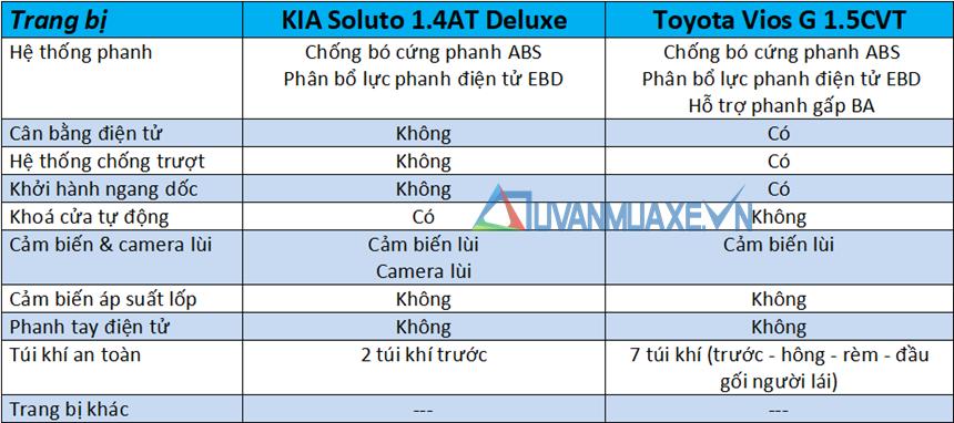 So sánh xe KIA Soluto 2019 và Toyota Vios 2019 - Ảnh 13