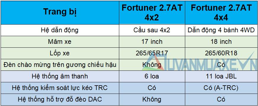 Chi tiết xe Toyota Fortuner Máy Xăng 2021 mới tại Việt Nam - Ảnh 5