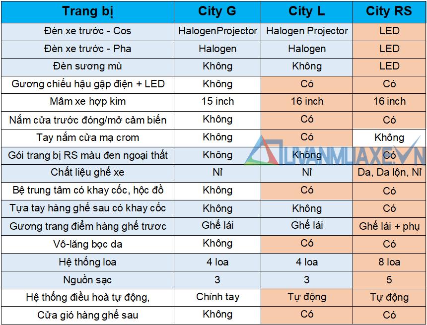So sánh khác biệt trang bị 3 phiên bản Honda City 2021 mới - Ảnh 3