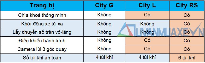 So sánh khác biệt trang bị 3 phiên bản Honda City 2021 mới - Ảnh 4