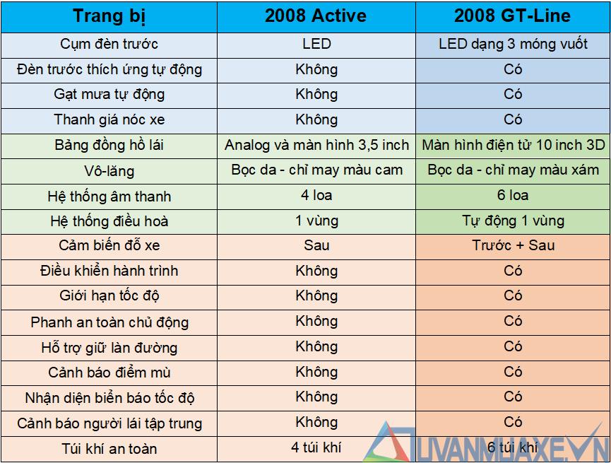 So sánh khác biệt hai phiên bản xe Peugeot 2008 2021 mới - Ảnh 4