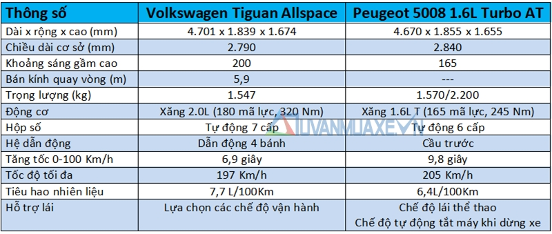 So sánh xe Volkswagen Tiguan Allspace 2018 và Peugeot 5008 2018 - Ảnh 4