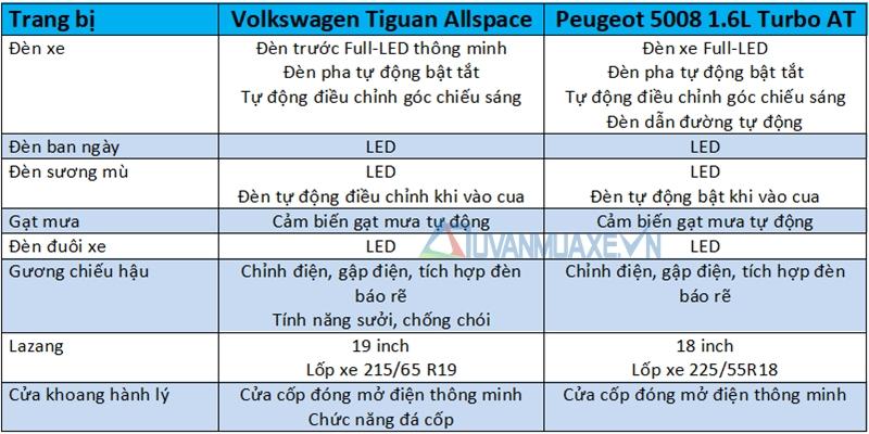So sánh xe Volkswagen Tiguan Allspace 2018 và Peugeot 5008 2018 - Ảnh 7