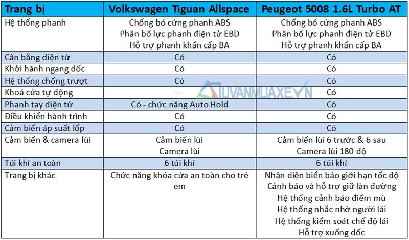 So sánh xe Volkswagen Tiguan Allspace 2018 và Peugeot 5008 2018 - Ảnh 13