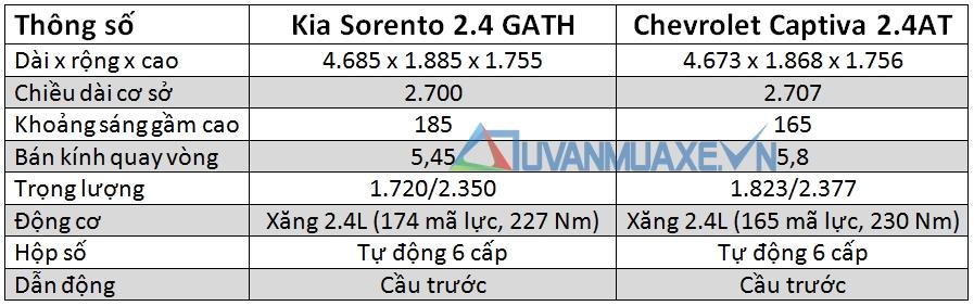 so-sanh-xe-Kia-Sorento-vs-Chevrolet-Captiva-tuvanmuaxe_vn-3