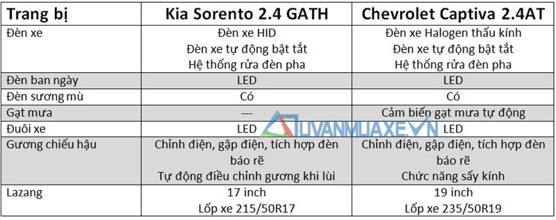 so-sanh-xe-Kia-Sorento-vs-Chevrolet-Captiva-tuvanmuaxe_vn-4