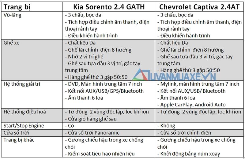 so-sanh-xe-Kia-Sorento-vs-Chevrolet-Captiva-tuvanmuaxe_vn-6