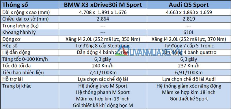 So sánh xe BMW X3 2019 và Audi Q5 2019 bản cao cấp - Ảnh 4