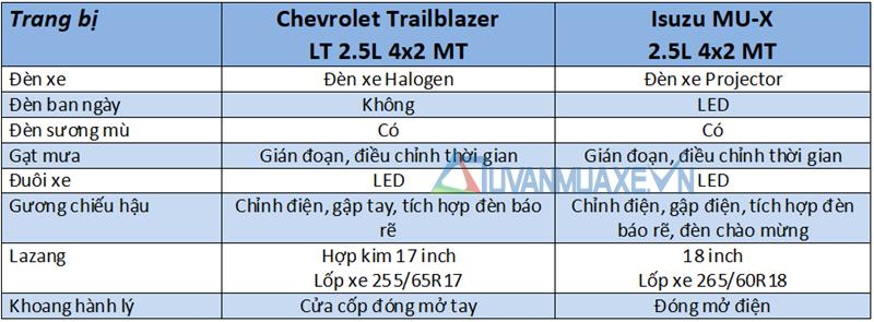 So sánh Isuzu MU-X và Chevrolet Trailblazer 2018 bản số sàn, xe dịch vụ - Ảnh 7