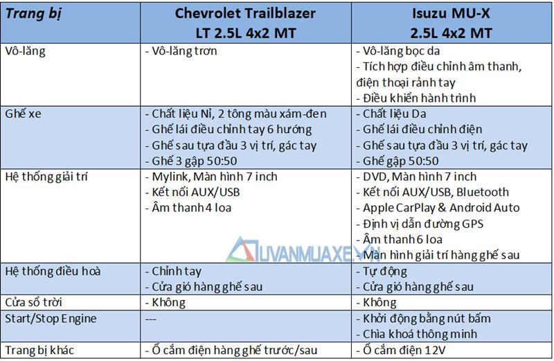 So sánh Isuzu MU-X và Chevrolet Trailblazer 2018 bản số sàn, xe dịch vụ - Ảnh 10
