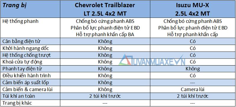 So sánh Isuzu MU-X và Chevrolet Trailblazer 2018 bản số sàn, xe dịch vụ - Ảnh 13