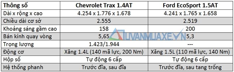 So sánh xe Ford EcoSport và Chevrolet Trax 2017 - Ảnh 4