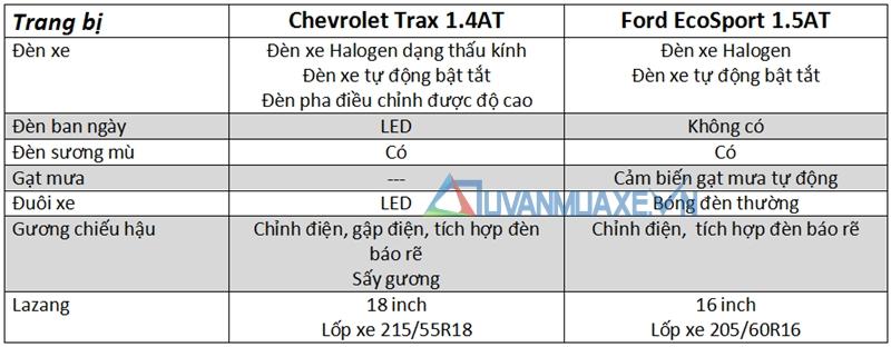 So sánh xe Ford EcoSport và Chevrolet Trax 2017 - Ảnh 7