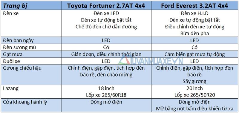 So sánh xe Ford Everest và Toyota Fortuner 2017 - Ảnh 7