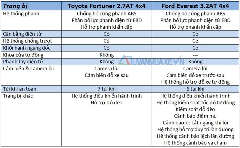 So sánh xe Ford Everest và Toyota Fortuner 2017 - Ảnh 13