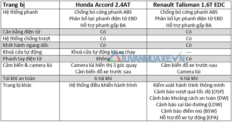 Nên mua Honda Accord hay Renault Talisman 2017? 5