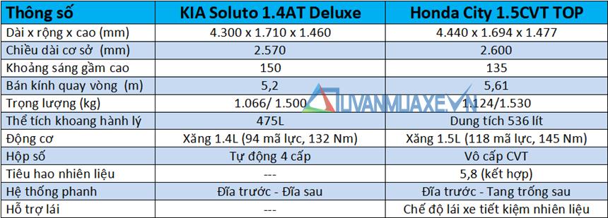 So sánh xe KIA Soluto 2019 và Honda City 2019 - Ảnh 4