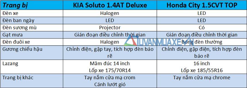 So sánh xe KIA Soluto 2019 và Honda City 2019 - Ảnh 7