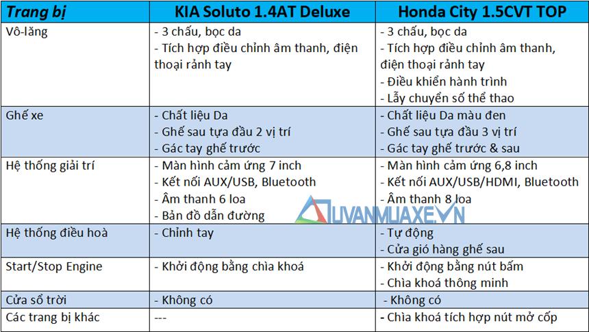 So sánh xe KIA Soluto 2019 và Honda City 2019 - Ảnh 10