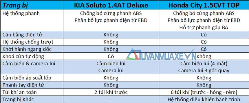 So sánh xe KIA Soluto 2019 và Honda City 2019 - Ảnh 13