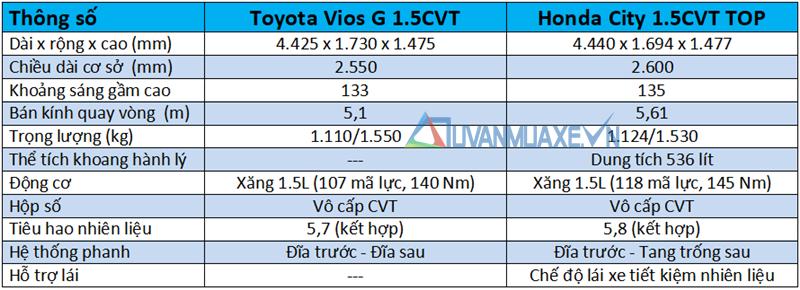 So sánh xe Honda City TOP và Toyota Vios G 2018-2019 mới - Ảnh 4