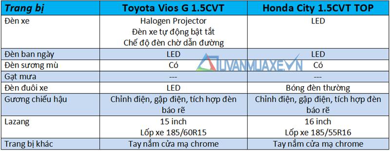 So sánh xe Honda City TOP và Toyota Vios G 2018-2019 mới - Ảnh 7