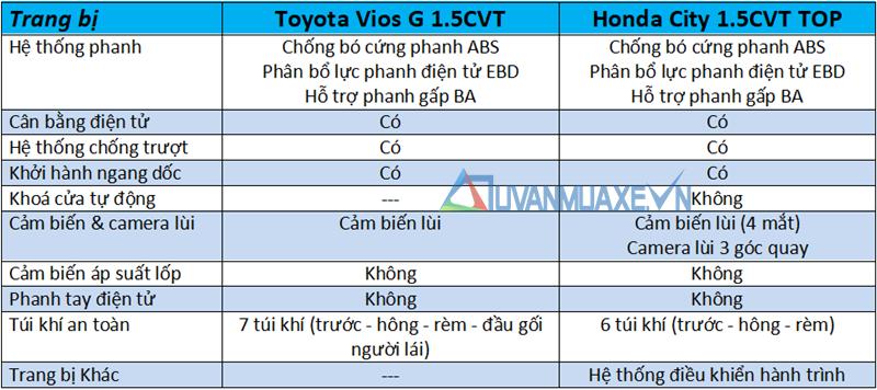 So sánh xe Honda City TOP và Toyota Vios G 2018-2019 mới - Ảnh 13