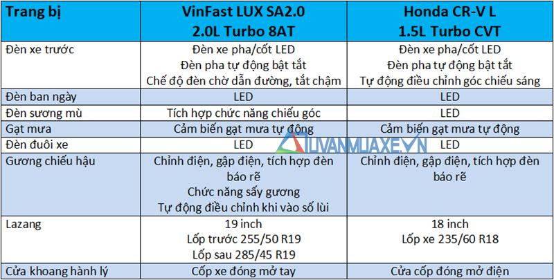 So sánh xe VinFast LUX SA2.0 2019 và Honda CR-V 2019 - Ảnh 7