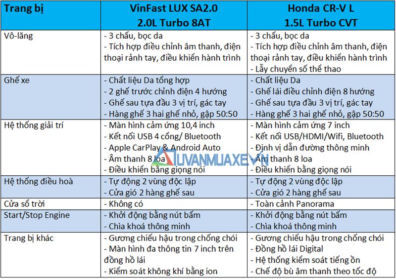 So sánh xe VinFast LUX SA2.0 2019 và Honda CR-V 2019 - Ảnh 10