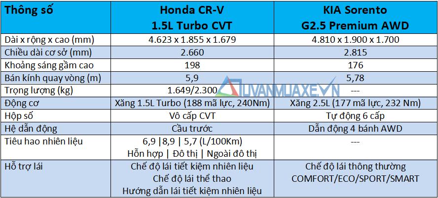 So sánh xe Honda CR-V và KIA Sorento 2021 mới - Ảnh 4