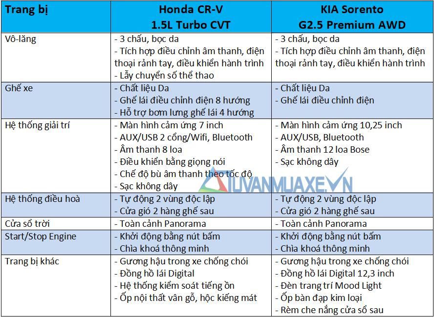 So sánh xe Honda CR-V và KIA Sorento 2021 mới - Ảnh 10