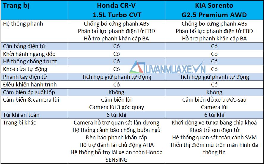So sánh xe Honda CR-V và KIA Sorento 2021 mới - Ảnh 13