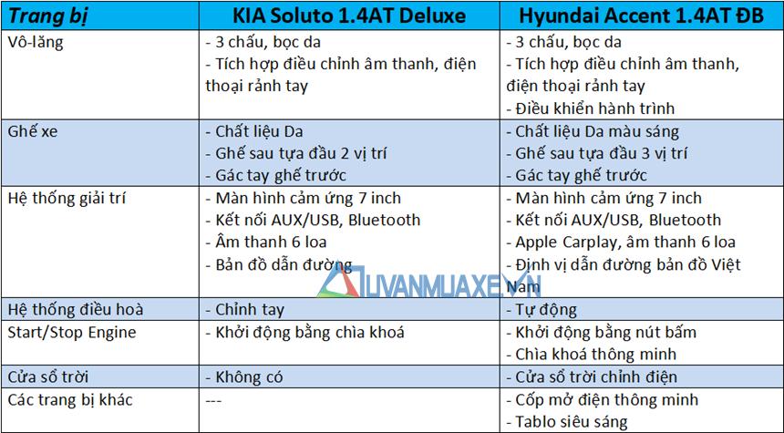 So sánh xe KIA Soluto 2019 và Hyundai Accent 2019 - Ảnh 10