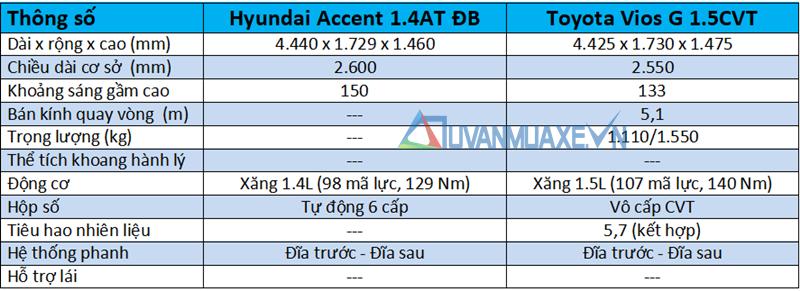 So sánh xe Hyundai Accent 1.4AT ĐB và Toyota Vios G 2018-2019 mới - Ảnh 4