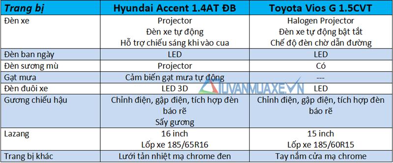 So sánh xe Hyundai Accent 1.4AT ĐB và Toyota Vios G 2018-2019 mới - Ảnh 7