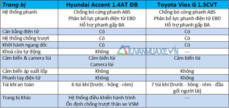 So sánh xe Hyundai Accent 1.4AT ĐB và Toyota Vios G 2018-2019 mới - Ảnh 11